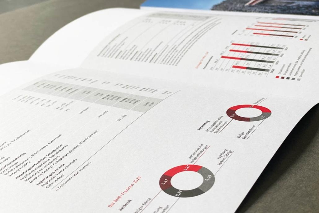 Rhätische Bahn Geschäftsbericht 2020